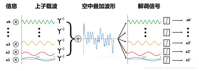 图解OFDM原理
